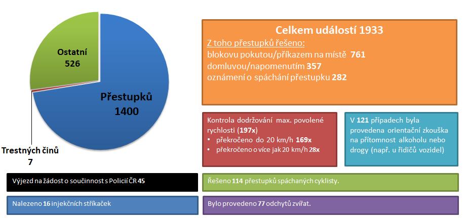 Statistika za rok 2017